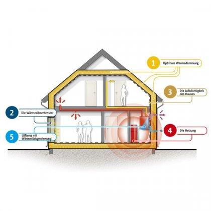 energieeffizienz danwood